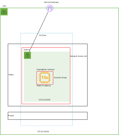 Hyperglance deployment - Public IP - SG NACL