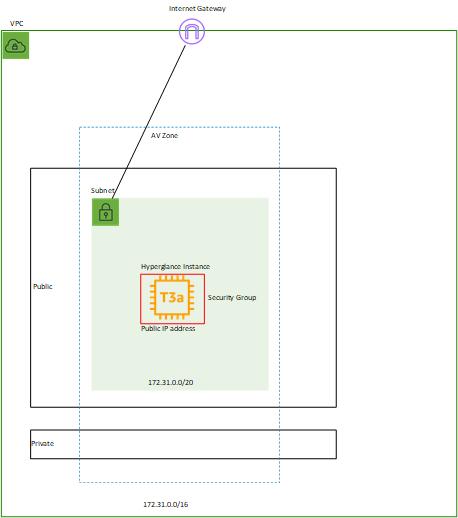 Hyperglance deployment - Public IP - SG only